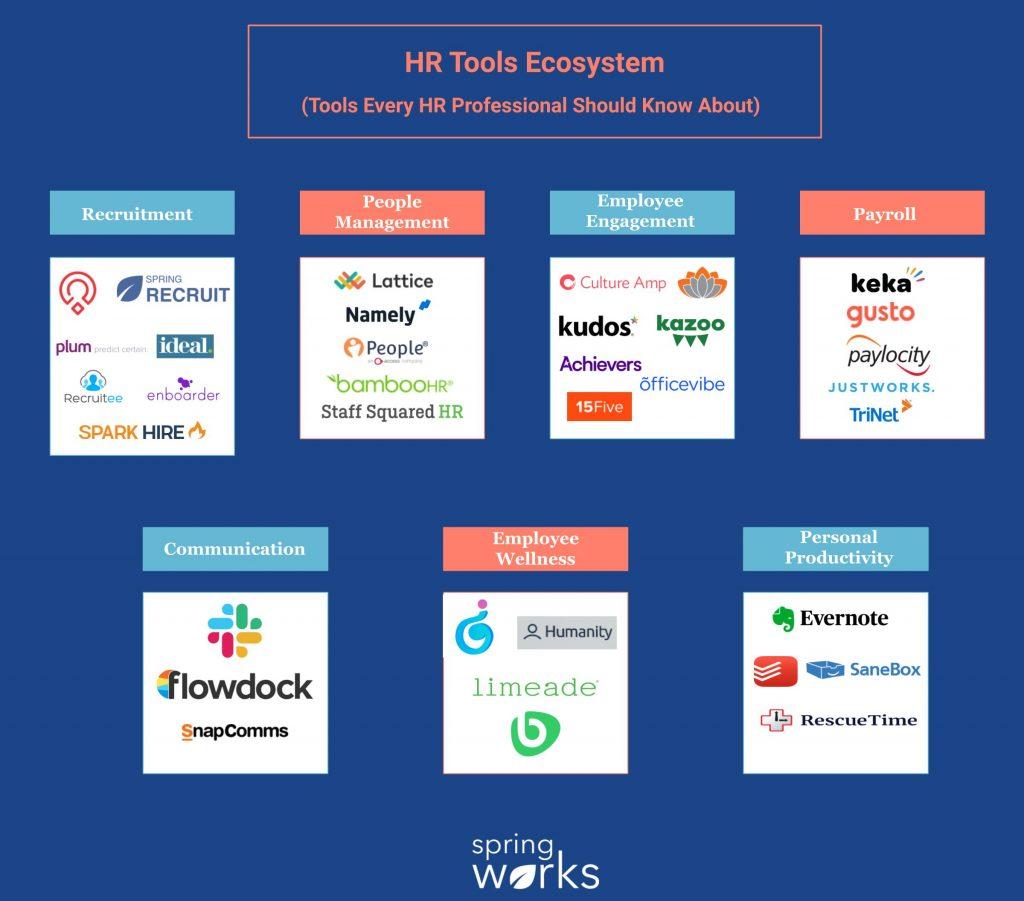 HR Tools Ecosystem