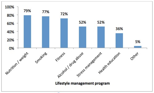 Rand study on Lifestyle management program for Remote teams
