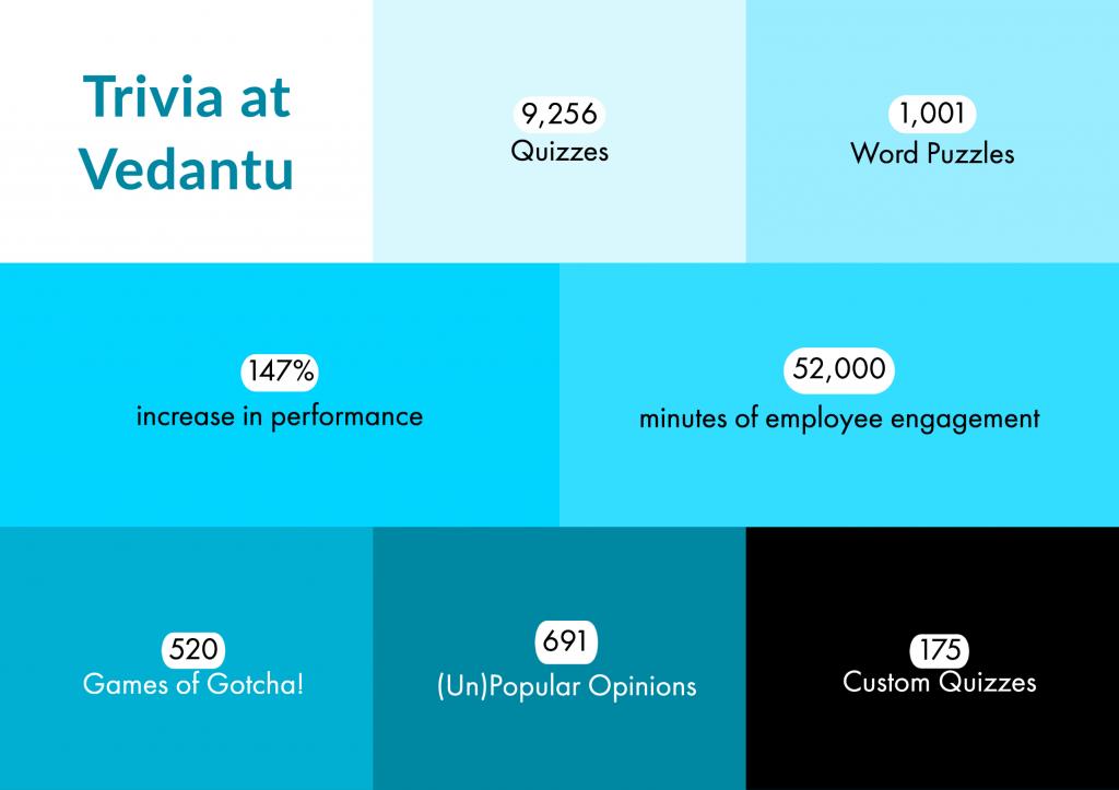 Trivia at Vedantu: Key Statistics