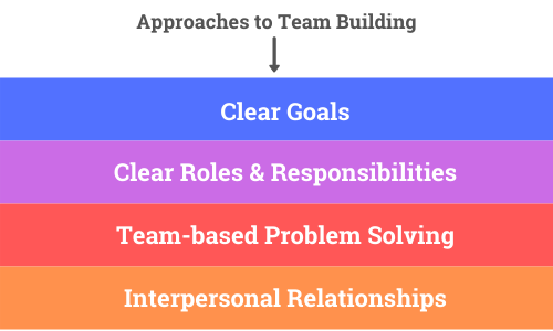 team building approach