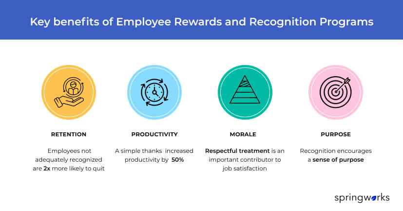 benefits of employee rewards and recognition