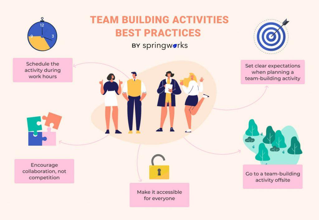 Team Building Activities Best Practices
