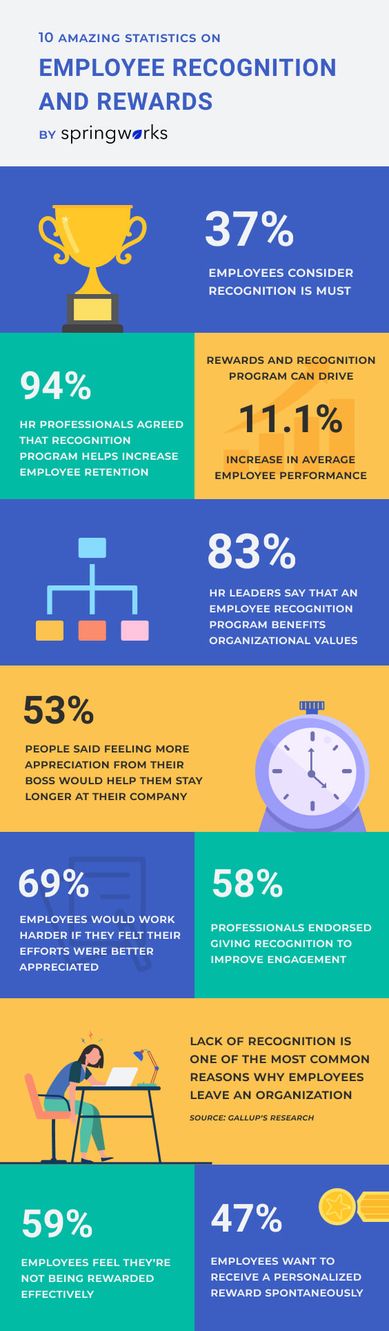 Statistics on Employee Recognition and Rewards infographic