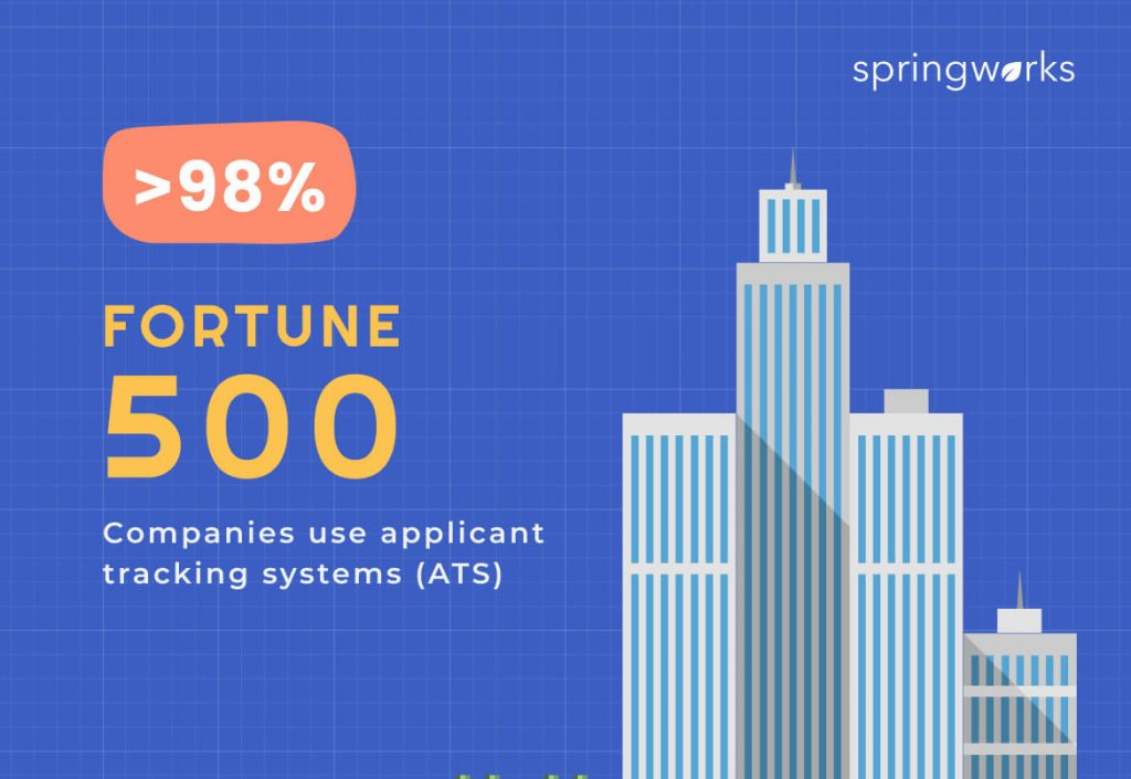 fortune companies use applicant tracking systems