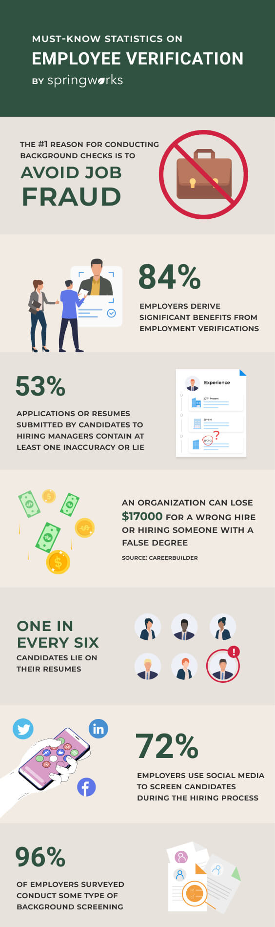 Employee verification statistics that you need to know