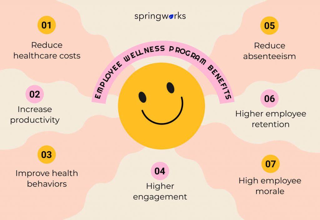 Employee Wellness Program Benefits