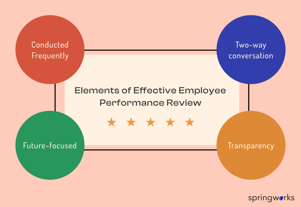 Elements of Effective Employee Performance Review