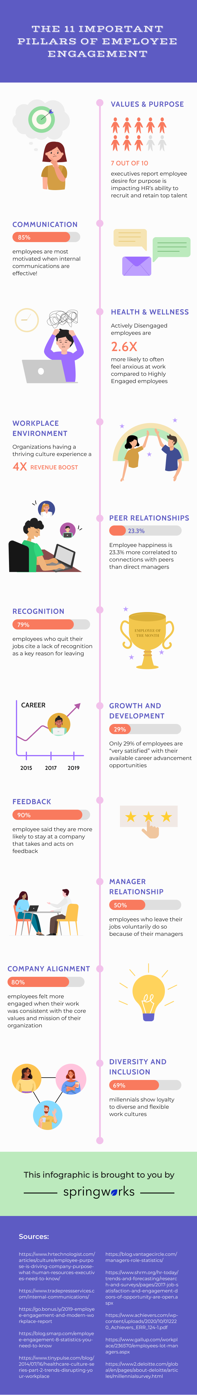 11 important pillars of employee engagement infographic