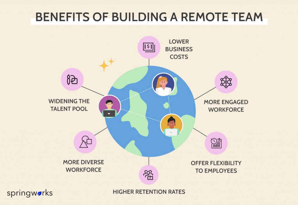 benefits of building a remote Team