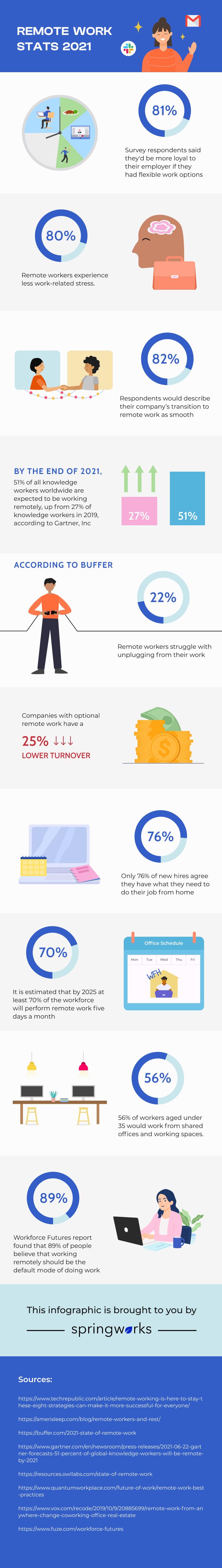 Remote Work Stats